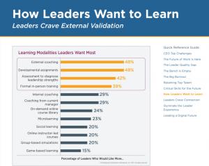 Comment les leaders grandissent ?